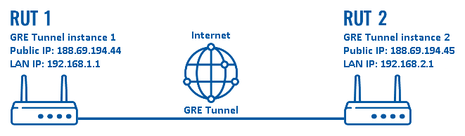 Configuration examples gre tunnel scheme.png