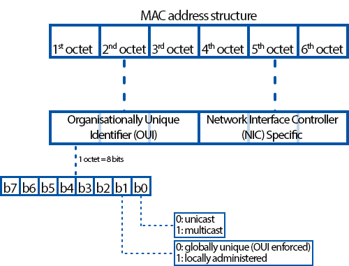Networking device nomenclature mac address structure v2.png