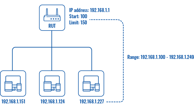 Networking rutx manual lan static dhcp server scheme v1.png