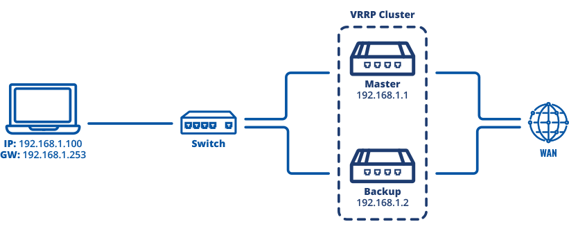 Networking rutos vrrp configuration scheme 1.png