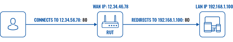 Networking rutx manual firewall port forwards scheme v1.png