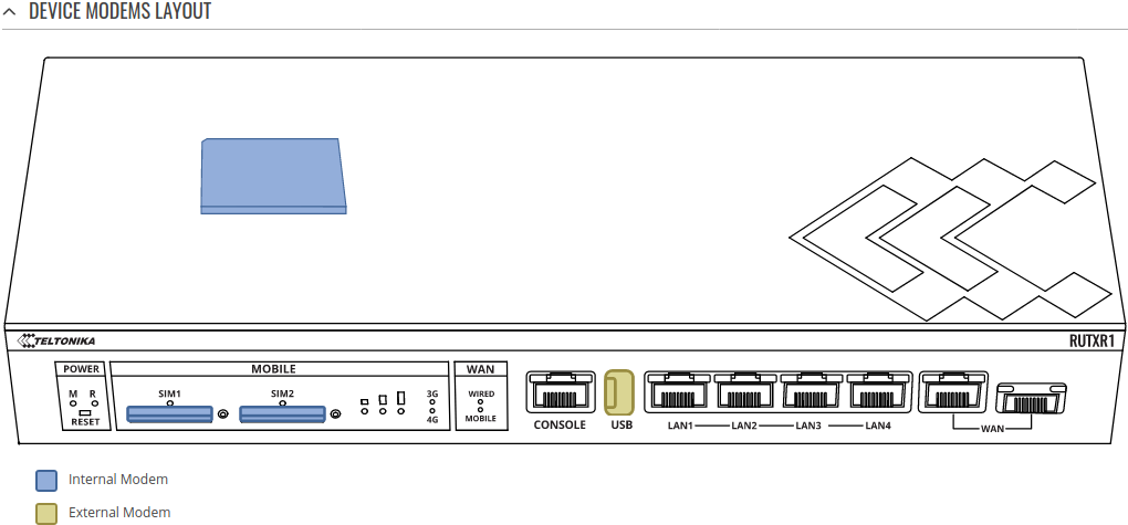 Networking rutxr1 manual network mobile modem layout.png