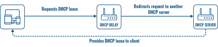 Networking rutx manual lan static dhcp server relay scheme v2.png