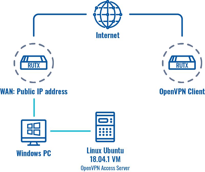 Networking rutos configuration example connecting to openvpn access server openvpn scheme v1.png