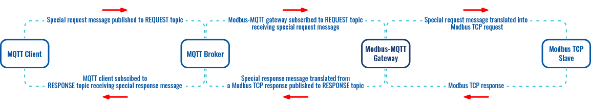 Networking rutos manual modbus mqtt gateway scheme.png
