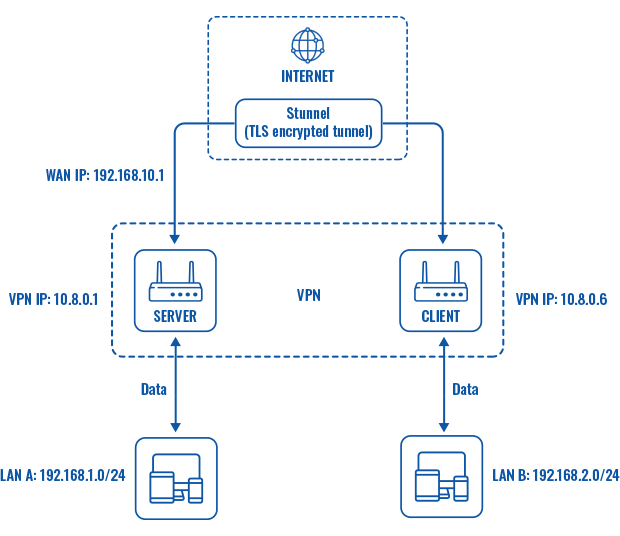 Networking device vpn stunnel working scheme v4.png