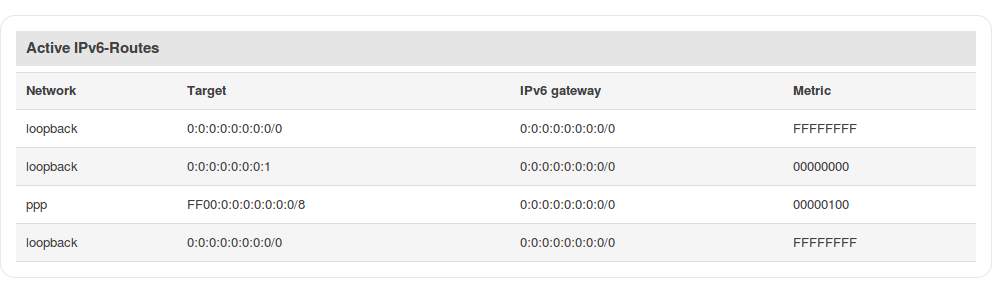 Networking rutxxx manual routes active ipv6 routes v1.png
