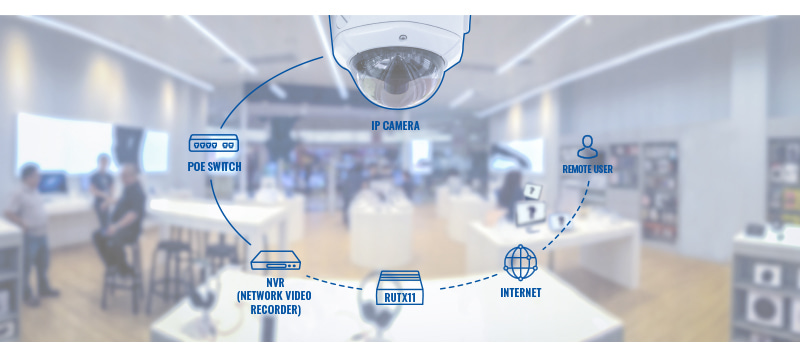 Networking rutx11 usage scenarios remote ip camera access solution v1.jpg