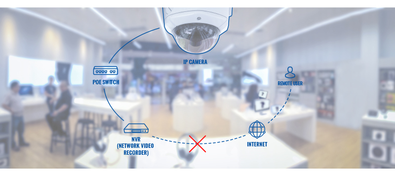 Networking device usage scenarios remote ip camera access challenge v1.jpg