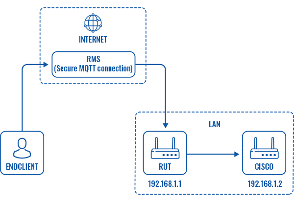 Networking rut955 configuration examples RMS remote access topology.png