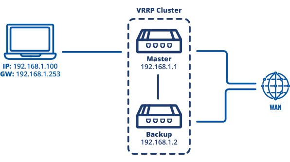 Networking rutos vrrp configuration scheme 2.png