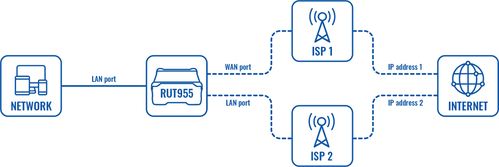 Networking rut955 configuration examples lan port as wan scheme v1.png