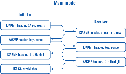 Networking device vpn ipsec main mode scheme v3.png
