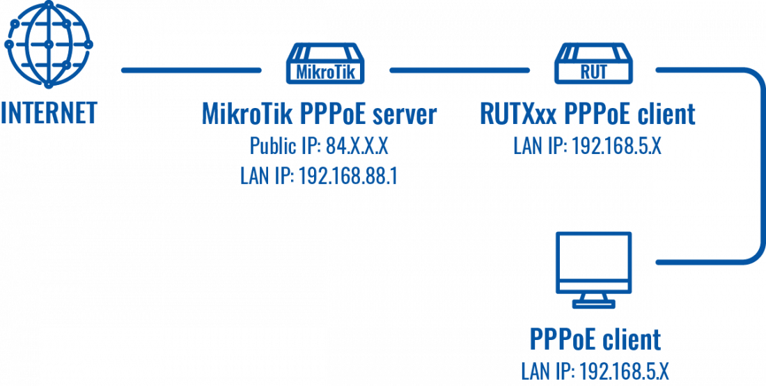 Networking rutx configuration example mikrotik pppoe topology v1.png