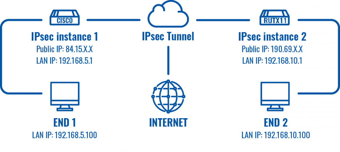 Networking RUTXxx configuration example ipsec topology v1.png