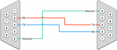 Straight crossed rs232 cable pinout v2.png
